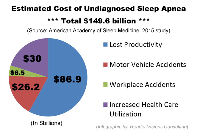 Pie chart showing estimated cost of undiagnosed sleep apnea based on 2015 study: $149.6 billion total.