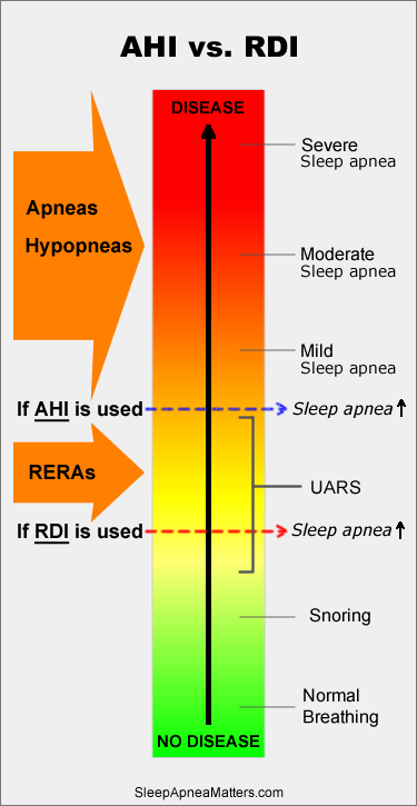 Graphic showing two different thresholds for a sleep apnea diagnosis depending on whether AHI or RDI measurement is used.