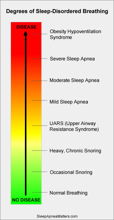 Graphic showing degrees of sleep-disordered breathing